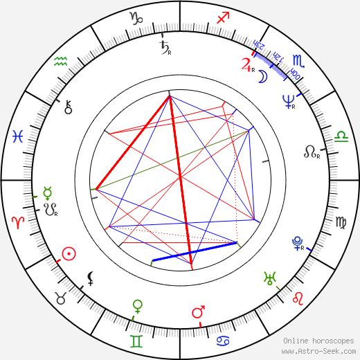 Martin Nowak birth chart, Martin Nowak astro natal horoscope, astrology