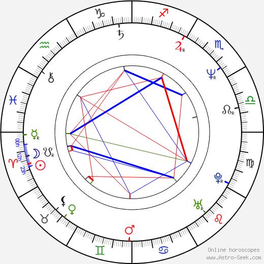 Майкл Алмерейда Michael Almereyda день рождения гороскоп, Michael Almereyda Натальная карта онлайн