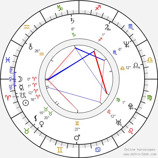 Michael Corrente birth chart, biography, wikipedia 2019, 2020
