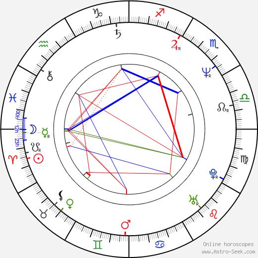 Michael Corrente astro natal birth chart, Michael Corrente horoscope, astrology