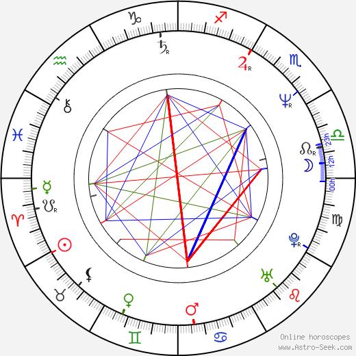 Monika Hálová astro natal birth chart, Monika Hálová horoscope, astrology