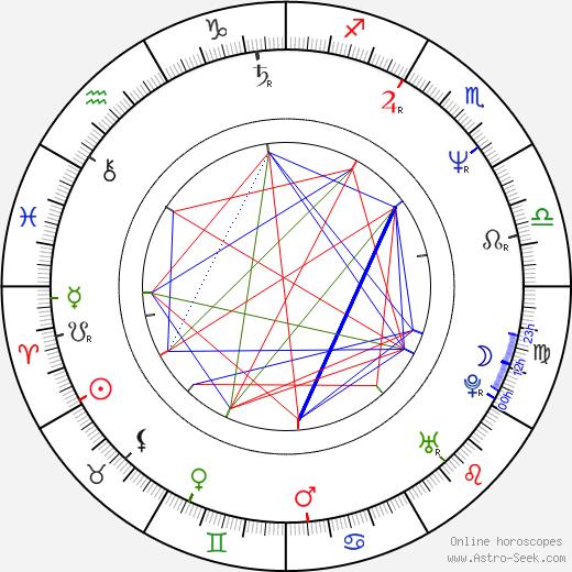 Patricia Charbonneau astro natal birth chart, Patricia Charbonneau horoscope, astrology