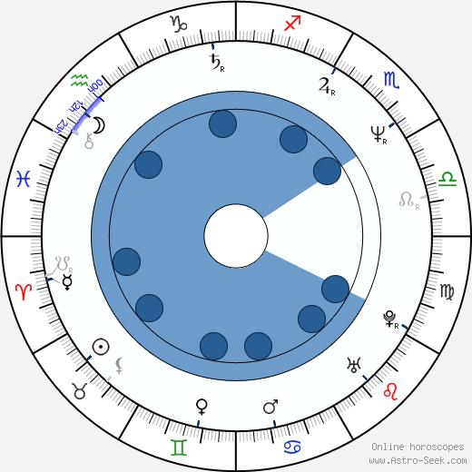 Paul Gross wikipedia, horoscope, astrology, instagram