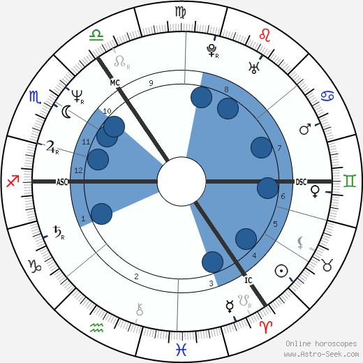 Paula Yates wikipedia, horoscope, astrology, instagram