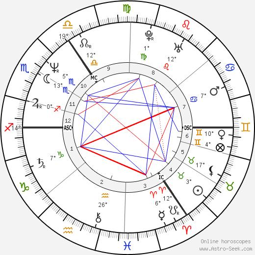 Paula Yates birth chart, biography, wikipedia 2019, 2020
