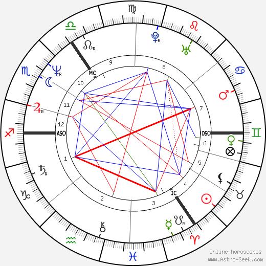 Paula Yates astro natal birth chart, Paula Yates horoscope, astrology