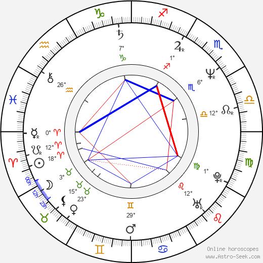 Peter Nagy birth chart, biography, wikipedia 2019, 2020