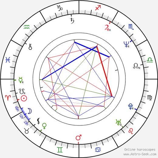 Peter Nagy astro natal birth chart, Peter Nagy horoscope, astrology