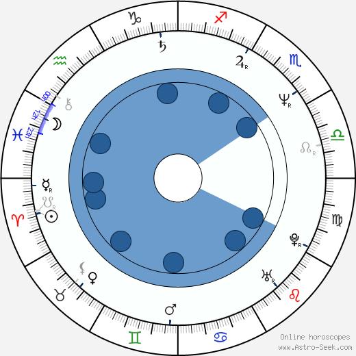 Phil Morris wikipedia, horoscope, astrology, instagram
