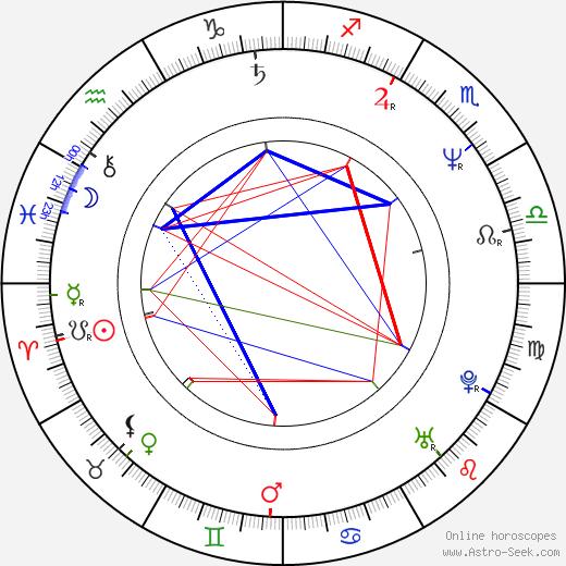 Phil Morris день рождения гороскоп, Phil Morris Натальная карта онлайн
