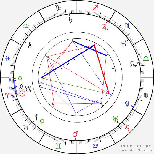 Philip Gröning день рождения гороскоп, Philip Gröning Натальная карта онлайн
