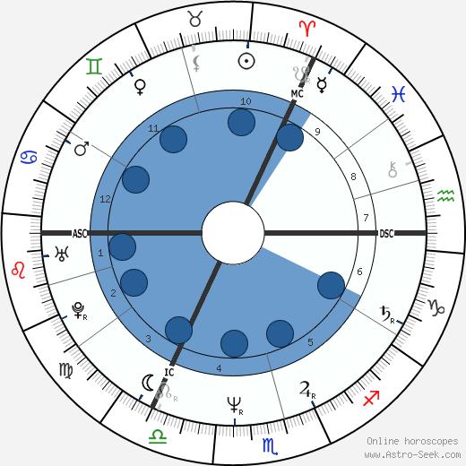 Robert Smith wikipedia, horoscope, astrology, instagram