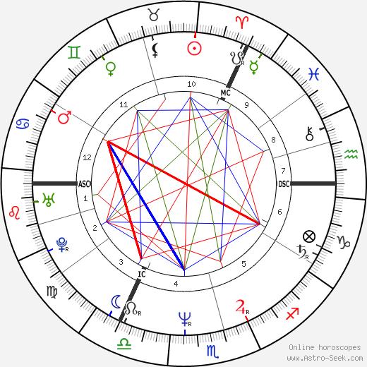 Robert Smith tema natale, oroscopo, Robert Smith oroscopi gratuiti, astrologia
