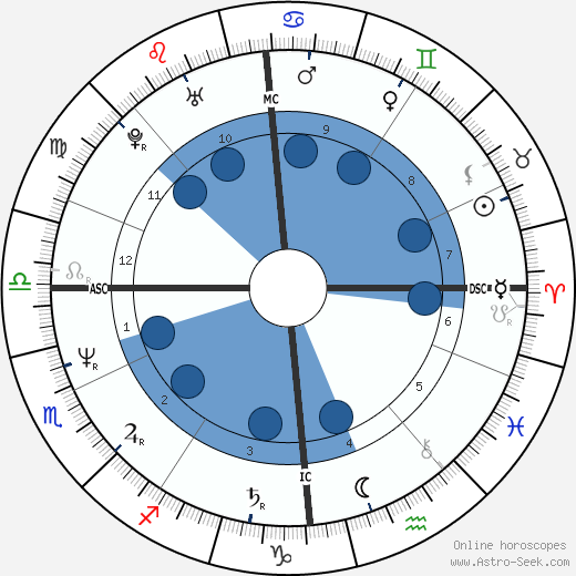 Roger Eno horoscope, astrology, sign, zodiac, date of birth, instagram