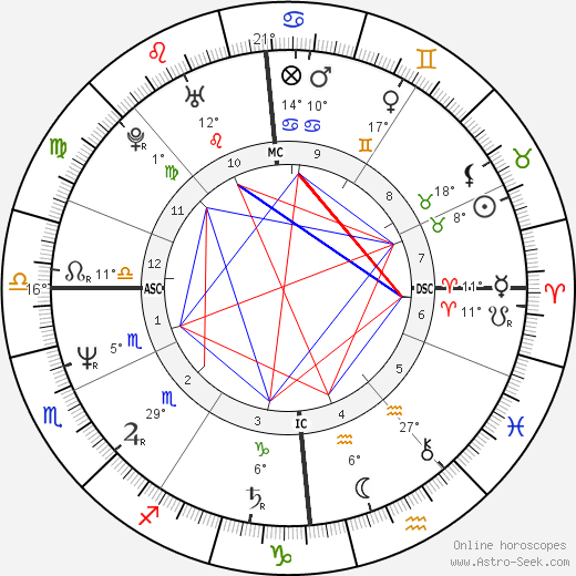 Roger Eno birth chart, biography, wikipedia 2019, 2020