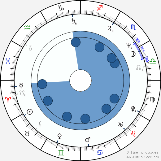 Ryan Stiles wikipedia, horoscope, astrology, instagram