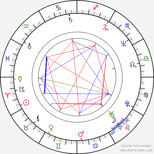 Sean Bean astro natal birth chart, Sean Bean horoscope, astrology