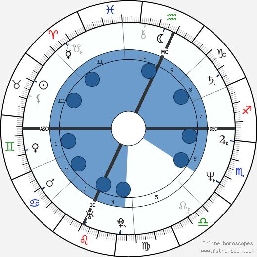 Shannon O'Brien wikipedia, horoscope, astrology, instagram