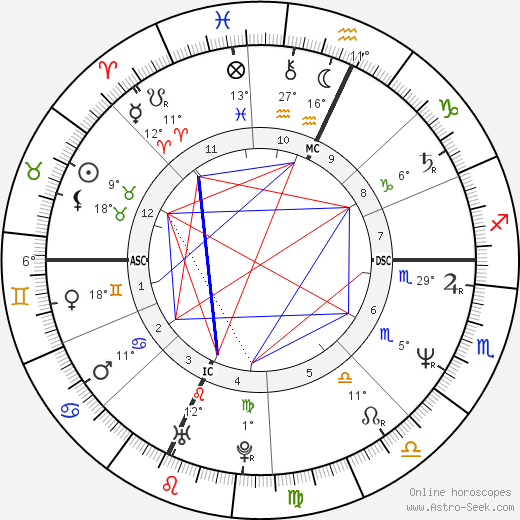 Shannon O'Brien birth chart, biography, wikipedia 2017, 2018