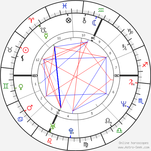 Shannon O'Brien astro natal birth chart, Shannon O'Brien horoscope, astrology