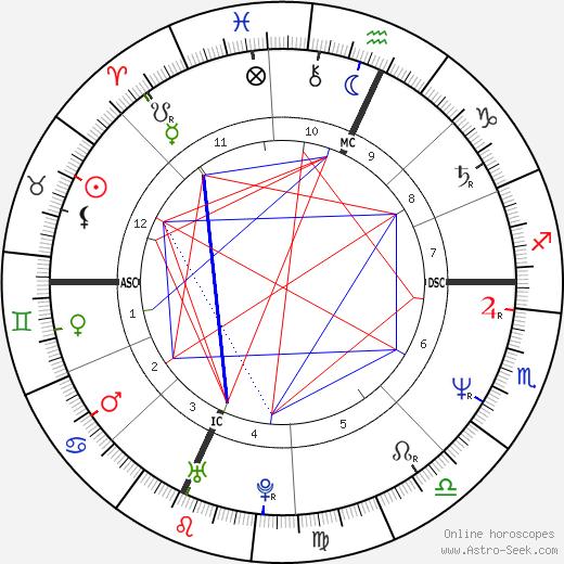 Shannon O'Brien tema natale, oroscopo, Shannon O'Brien oroscopi gratuiti, astrologia
