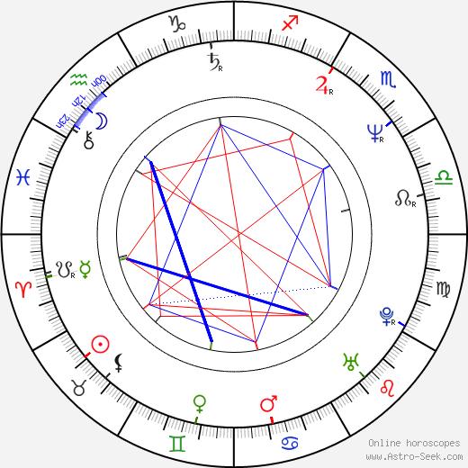 Стивен Харпер Stephen Harper день рождения гороскоп, Stephen Harper Натальная карта онлайн