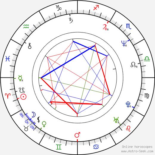 Tian Liang astro natal birth chart, Tian Liang horoscope, astrology