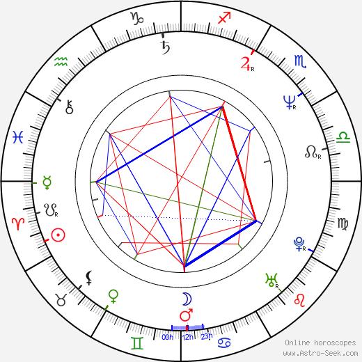 Vlasta Redl день рождения гороскоп, Vlasta Redl Натальная карта онлайн