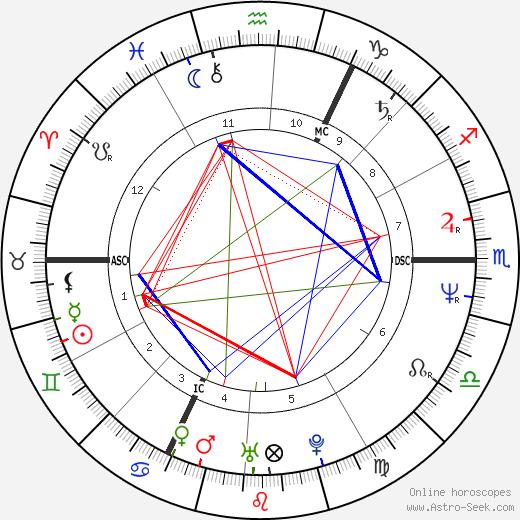 Эдриан Пол Adrian Paul день рождения гороскоп, Adrian Paul Натальная карта онлайн