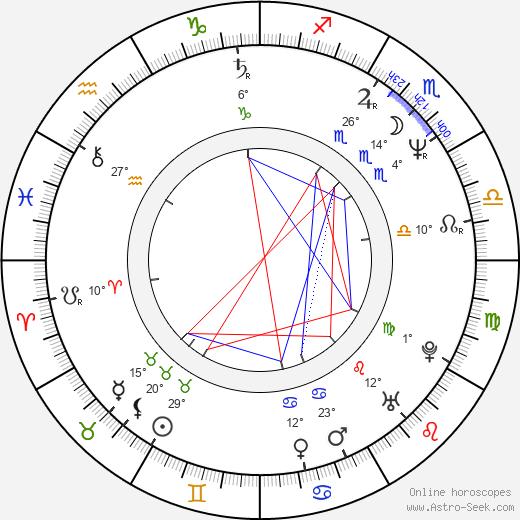 Adriana Ozores birth chart, biography, wikipedia 2020, 2021