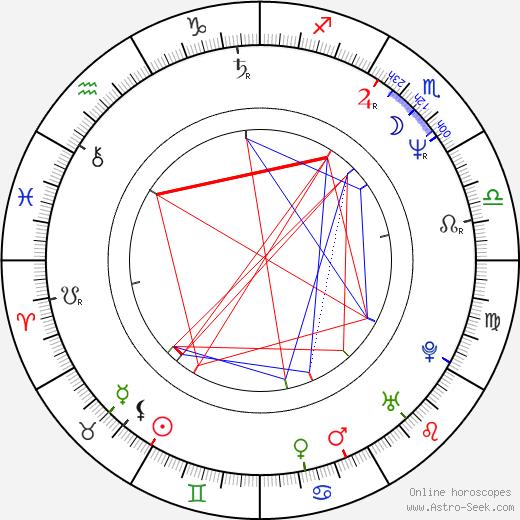 Adriana Ozores birth chart, Adriana Ozores astro natal horoscope, astrology