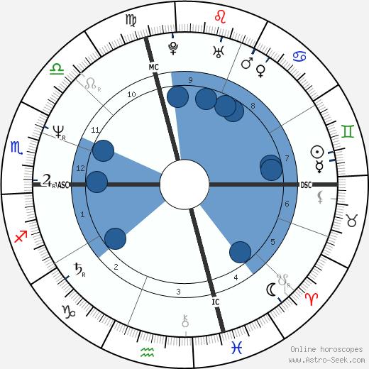 Andrea de Cesaris wikipedia, horoscope, astrology, instagram
