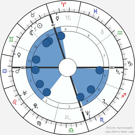 Anita Noyes-Smith wikipedia, horoscope, astrology, instagram