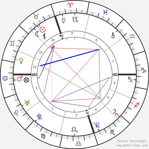 Anita Noyes-Smith tema natale, oroscopo, Anita Noyes-Smith oroscopi gratuiti, astrologia