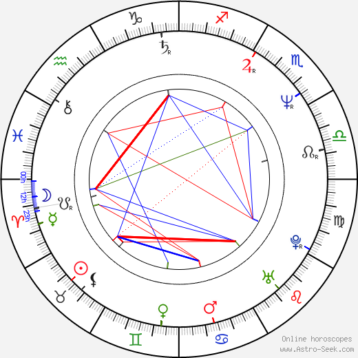 Anthony Calf astro natal birth chart, Anthony Calf horoscope, astrology