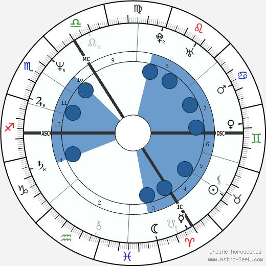 Ben Elton wikipedia, horoscope, astrology, instagram