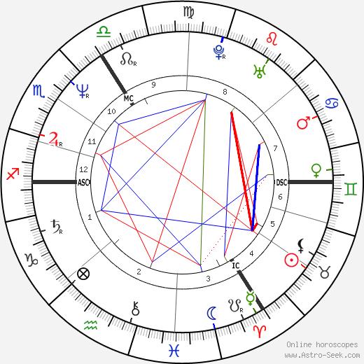 Ben Elton день рождения гороскоп, Ben Elton Натальная карта онлайн
