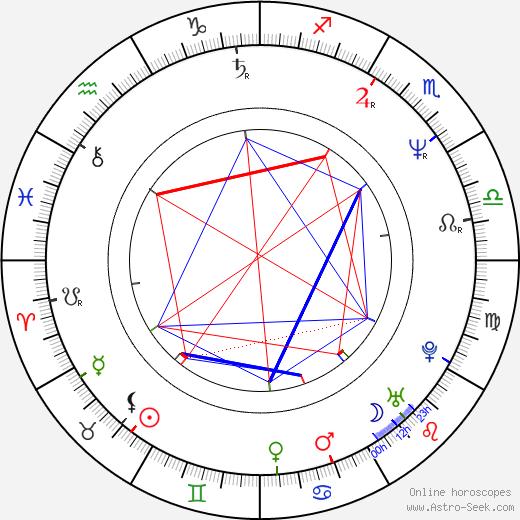 Brett Leonard birth chart, Brett Leonard astro natal horoscope, astrology