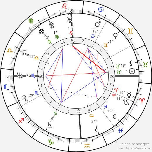Brian Tochi birth chart, biography, wikipedia 2019, 2020