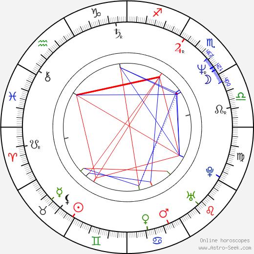 Bronson Pinchot birth chart, Bronson Pinchot astro natal horoscope, astrology