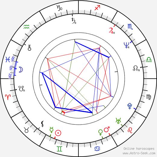 Charlotte Brandstrom tema natale, oroscopo, Charlotte Brandstrom oroscopi gratuiti, astrologia