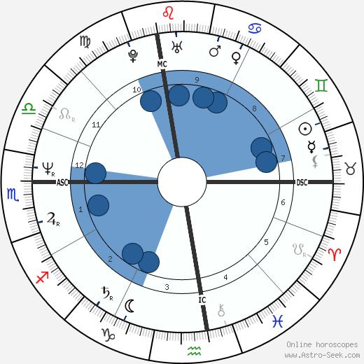 Christian Fili wikipedia, horoscope, astrology, instagram