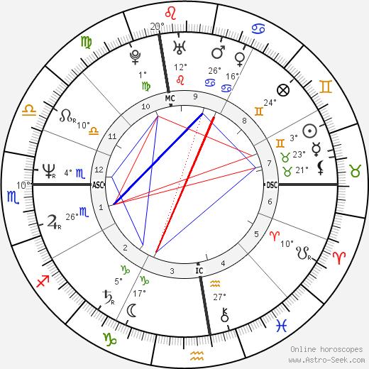 Christian Fili birth chart, biography, wikipedia 2019, 2020