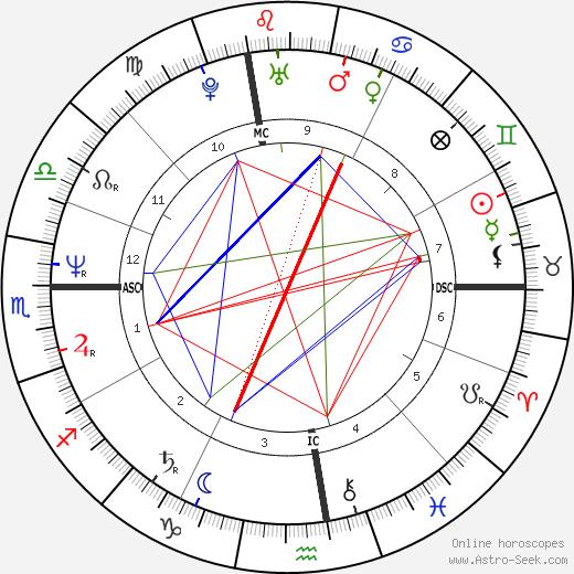 Christian Fili birth chart, Christian Fili astro natal horoscope, astrology
