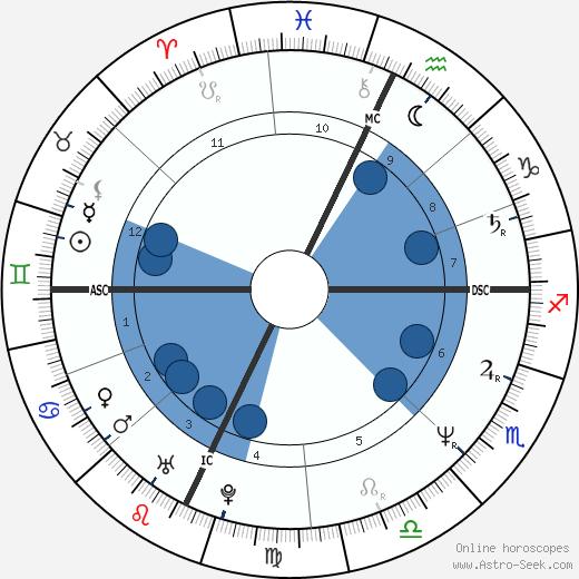 Daniel Croteau wikipedia, horoscope, astrology, instagram