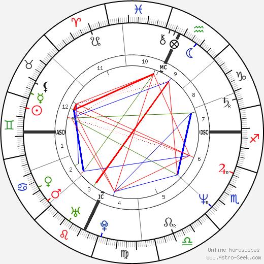 Daniel Croteau tema natale, oroscopo, Daniel Croteau oroscopi gratuiti, astrologia