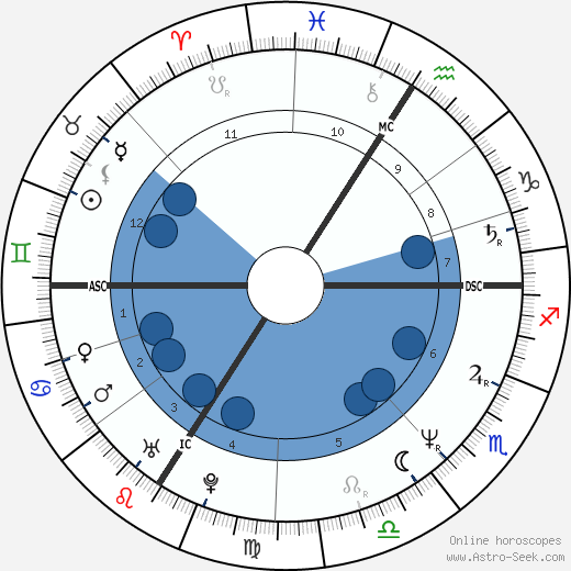 Daniel Darc wikipedia, horoscope, astrology, instagram