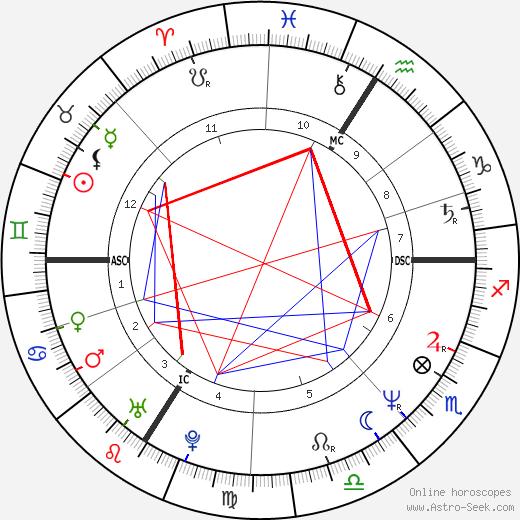 Daniel Darc tema natale, oroscopo, Daniel Darc oroscopi gratuiti, astrologia