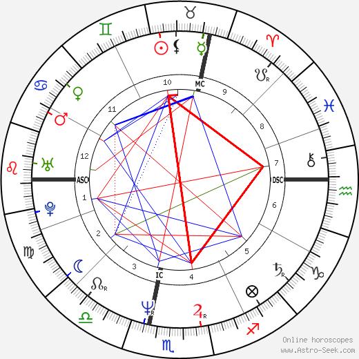 Дени Фавье Denis Favier день рождения гороскоп, Denis Favier Натальная карта онлайн