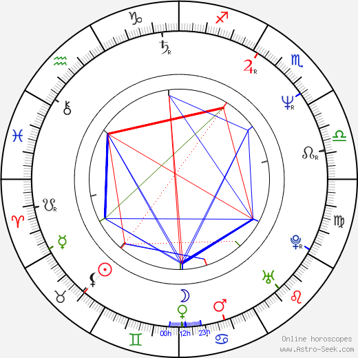 Gerard Christopher birth chart, Gerard Christopher astro natal horoscope, astrology